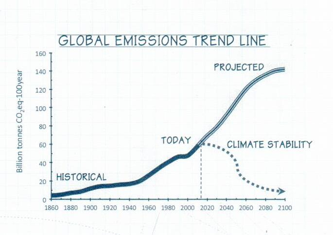 EDF climate trends